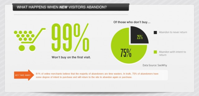 visitors abandoing rate