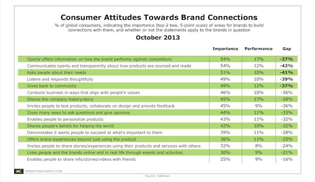 consumer attitudes chart.