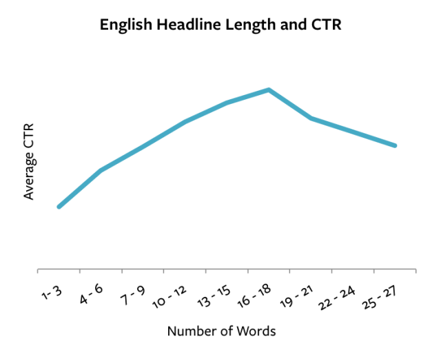 chart showing the relationship between click-through rate and headline length.