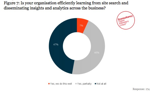 Not many companies are learning from site search analysis