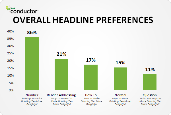 study showing that numbers in headlines have the biggest impact.