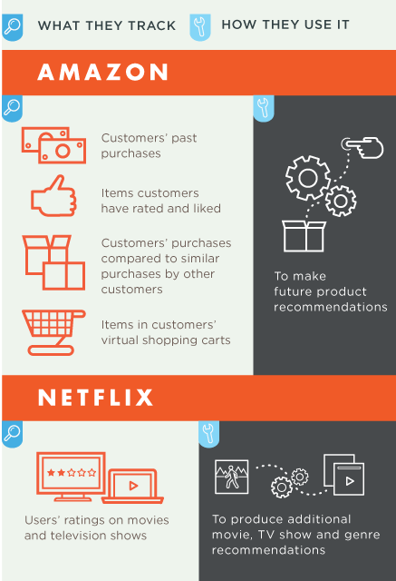 Predictive Analytics and Customer Behavior Infographic Lattice Engines