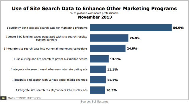 chart showing that most ecommerce marketers don't use site search data.