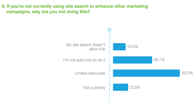 Why aren't you using site search?