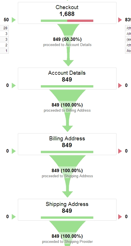Funnel visualization in Google Analytics.