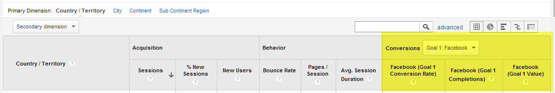 Conversions columns highlighted in a standard Summary report header
