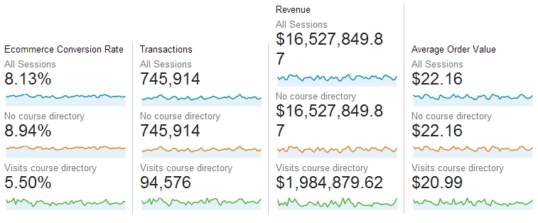 Google Analytics Behavior Flow report with conversion rates for segments.