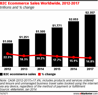 eCommerce sales 1.5 trillion
