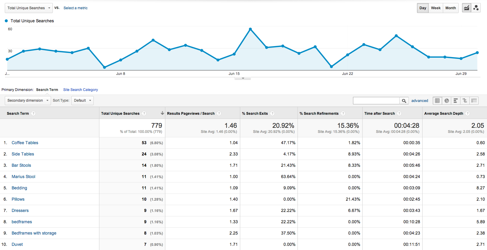 screenshot of google analytics showing site search data.