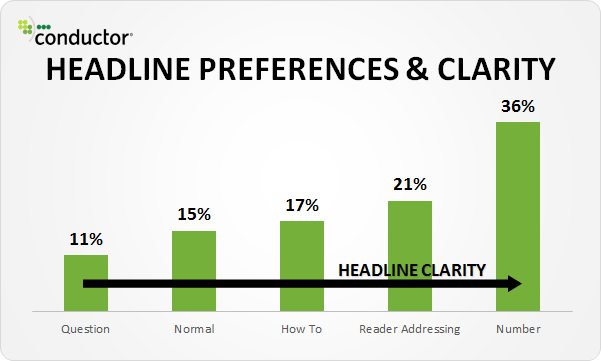 headline clarity and user preference chart.