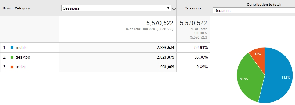 Google Analytics device report.