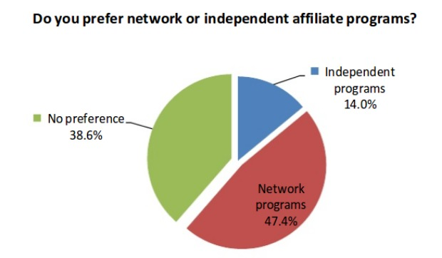 Affiliate preferences between network and in-house programs.