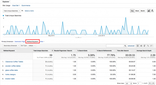 google analytics screenshot showing refinements for an internal site search.