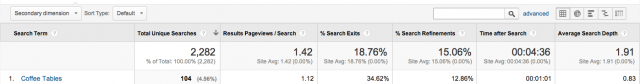 screenshot of site search data from google analytics.