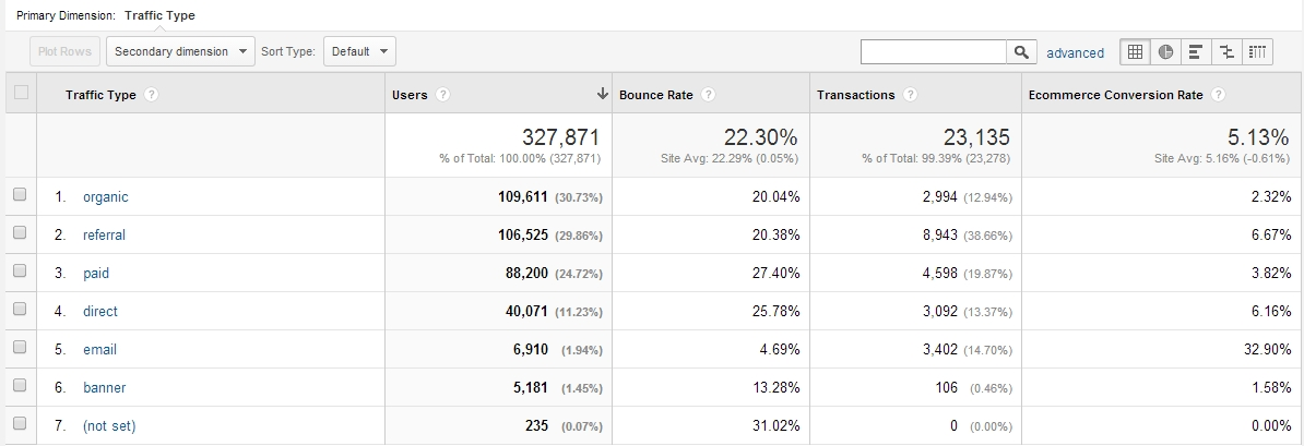Google Analytics Traffic Source report with conversion rates.