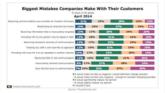 biggest mistakes companies make with customers chart.