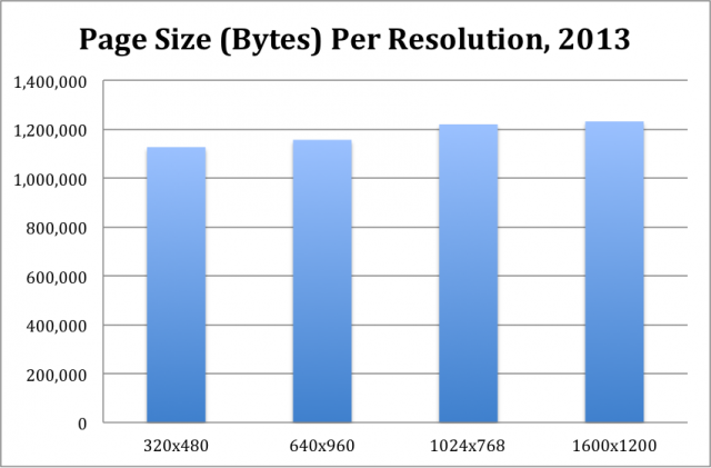 2013-page-size-per-resolution