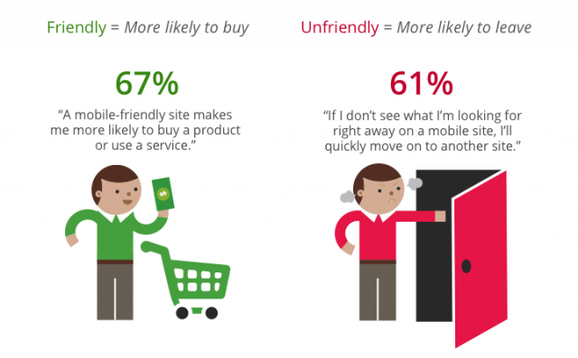 67 of Customers Report Being More Likely To Buy A Product When Site Is Mobile Friendly