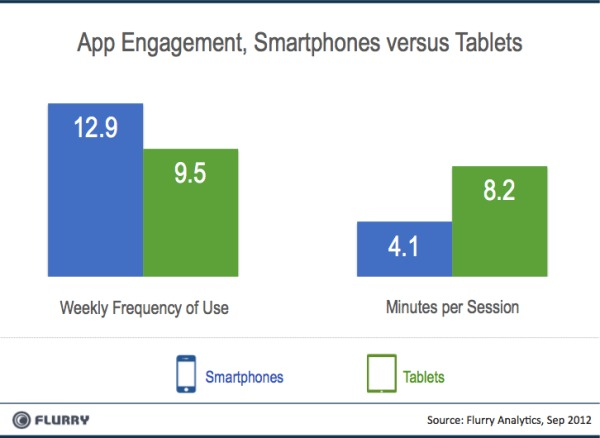 Flurry-Smartpones-vs-Tablets-App-Engagement