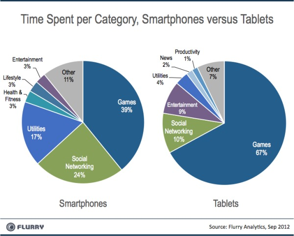 Flurry-Smartpones-vs-Tablets-Category-Usage