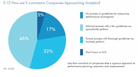 How do you approach analytics