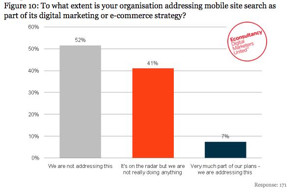 Mobile Isn't A Huge Priority