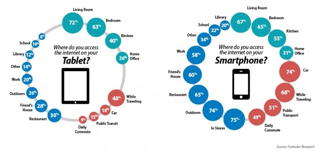 Tablet and smartphone access by location  - Source - Forrester Research (1)