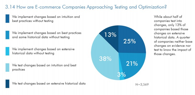 cdn2.meclabs.com pubs MarketingSherpa E commerce Benchmark Study.pdf