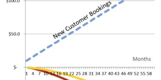 Reducing churn is critical to the success of your SaaS company