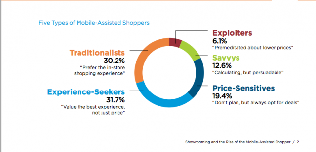 five types of mobile shoppers.