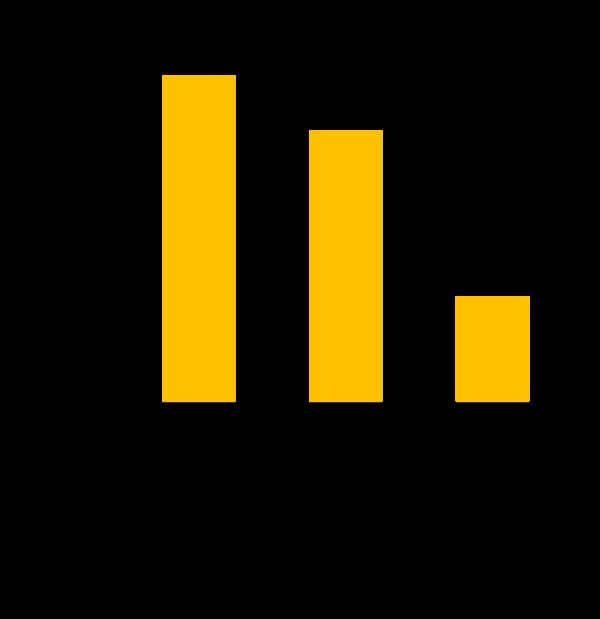 monetate conversion graph