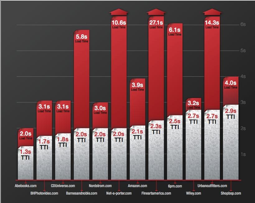 TTI Graph