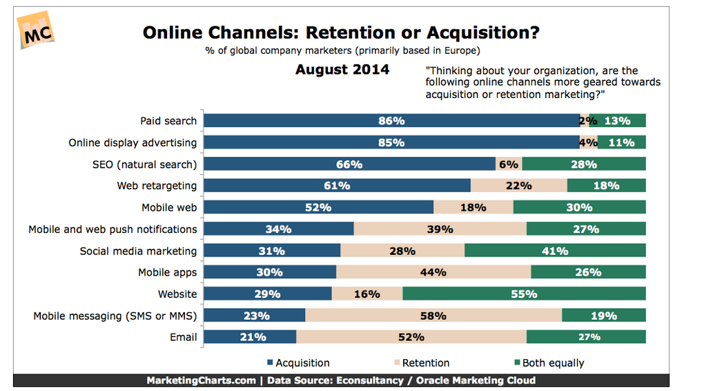 Cross Channel Marketing Report