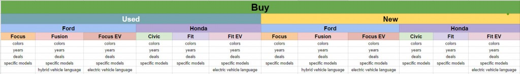 Example hierarchy of different attributes of products.