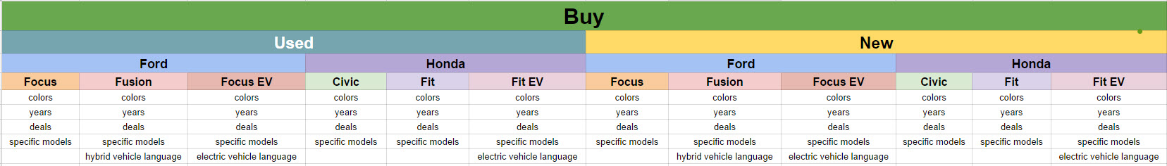 Example hierarchy of different attributes of products