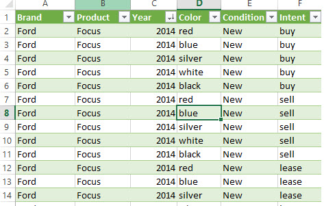 Example of a product-focused spreadsheet of potential terms.