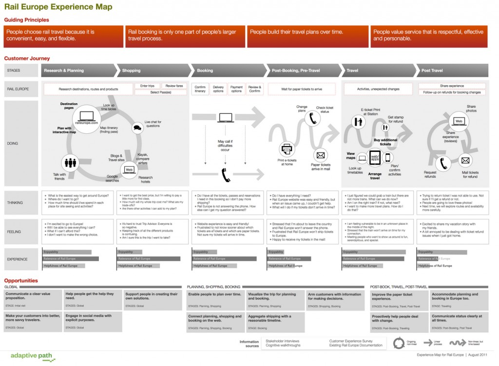 full customer journey map with all touchpoints.