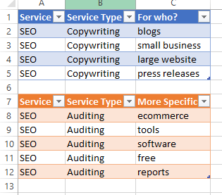 A basic grid of services shown on a spreadsheet