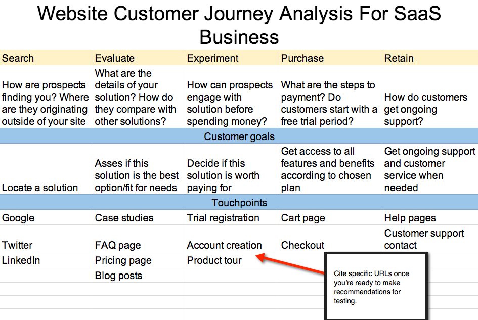 customer journey map website analysis spreadsheet