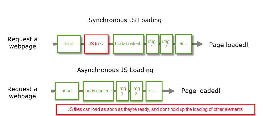 Illustration of synchronous versus asynchronous loading.