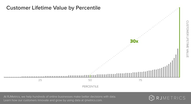 Customer-lifetime-value-by-percentile