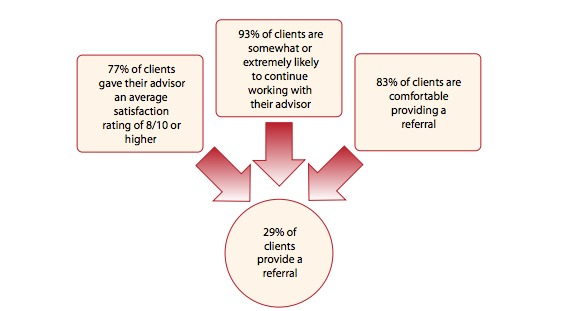 Happy Customers Do Not Always Mean High Referrals
