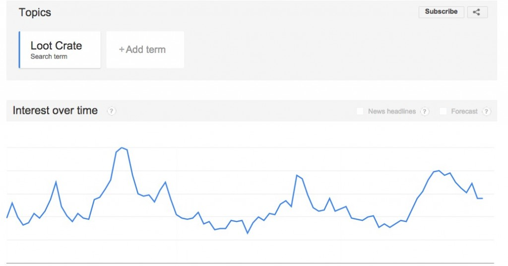 Loot Crate Searches Google Trends