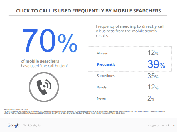 More than half use mobile search