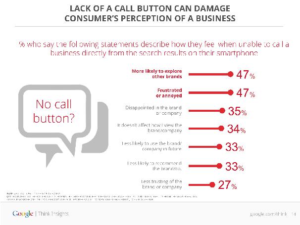 No Call Button
