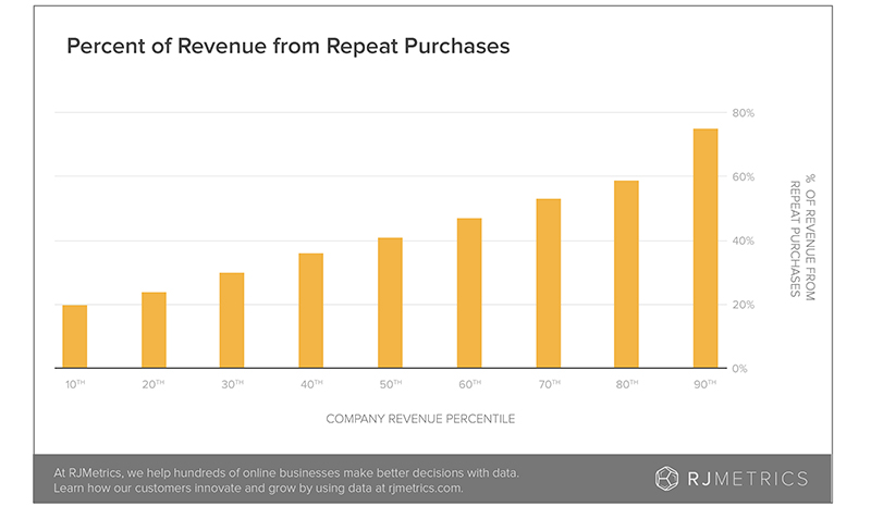 Percent-of-Revenue-from-Repeat-Purchases-01-copy