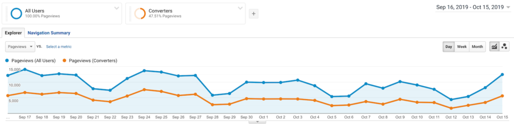 A report with two segments in Google Analytics.