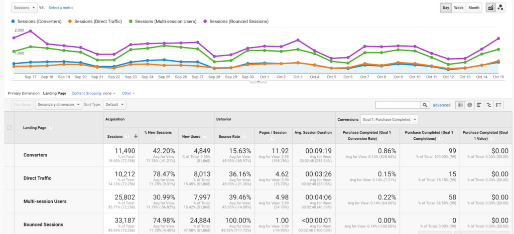 Google Analytics 102: How To Set Up Goals, Segments, and Events