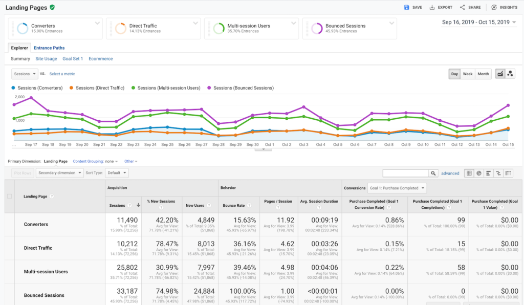 An example of a landing page report for four different segments in Google Analytics.
