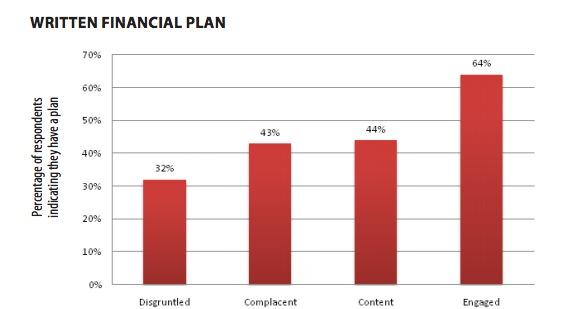 Written Financial Plan